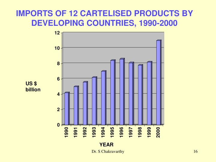 IMPORTS OF 12 CARTELISED PRODUCTS BY DEVELOPING COUNTRIES, 1990-2000