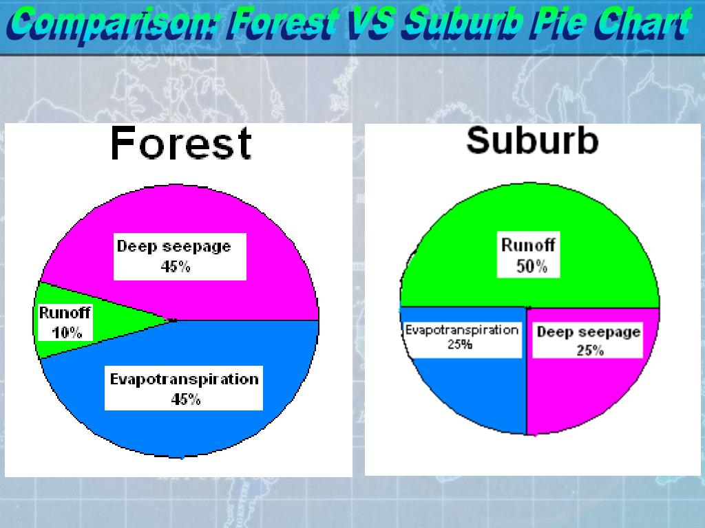 Comparison: Forest VS Suburb Pie Chart