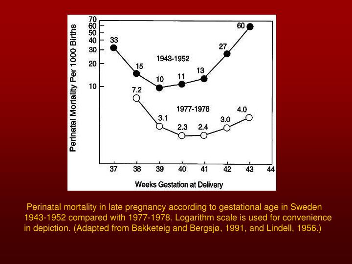 Perinatal mortality in late pregnancy according to gestational age in Sweden 1943-1952 compared with 1977-1978. Logarithm scale is used for convenience in depiction. (Adapted from Bakketeig and Bergsjø, 1991, and Lindell, 1956.)