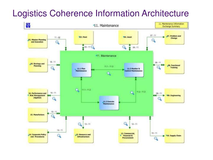 Logistics Coherence Information Architecture