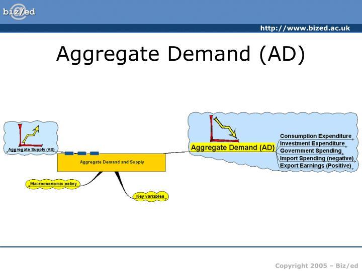 Aggregate Demand (AD)