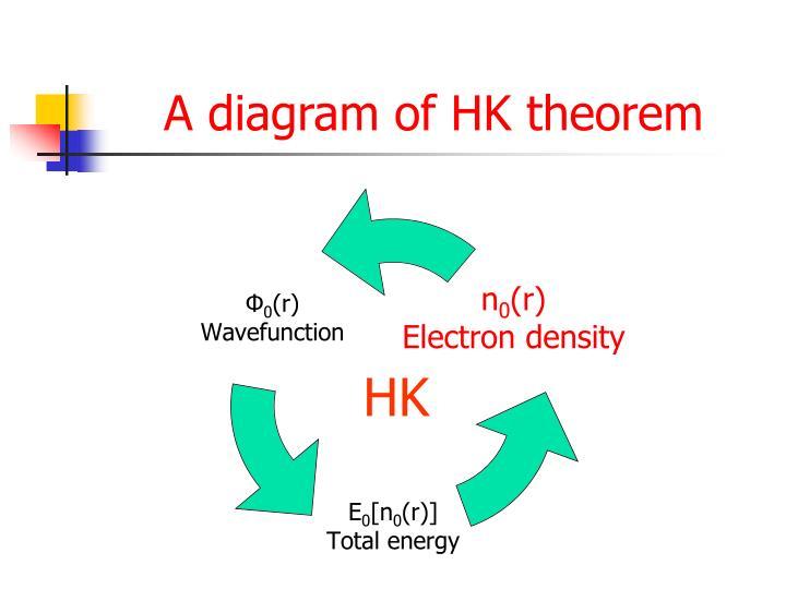 A diagram of HK theorem