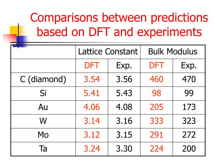 Comparisons between predictions based on DFT and experiments