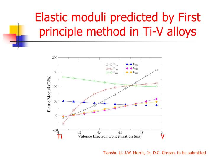 Elastic moduli predicted by First principle method in Ti-V alloys