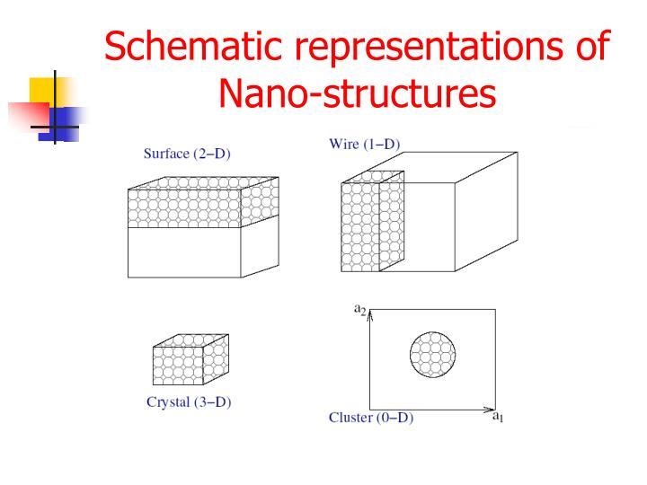 Schematic representations of