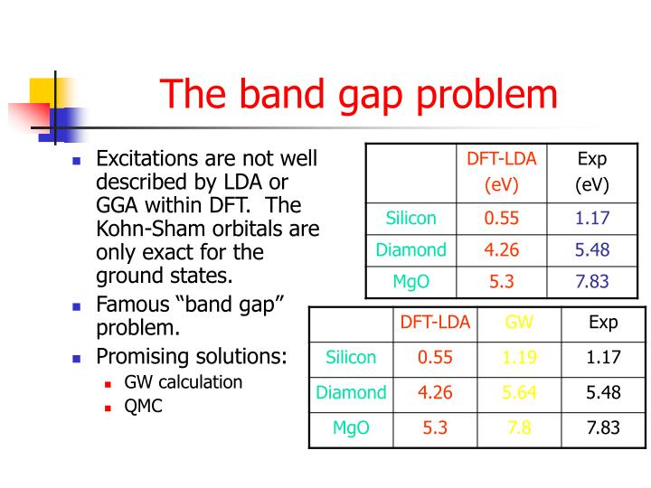 The band gap problem