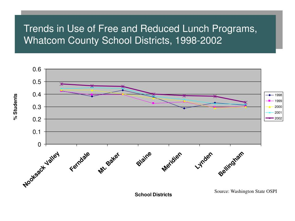 Trends in Use of Free and Reduced Lunch Programs, Whatcom County School Districts, 1998-2002