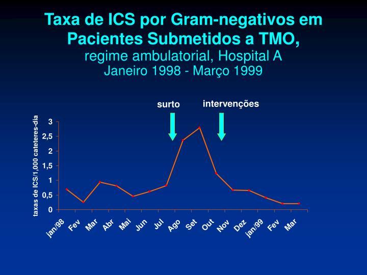 Taxa de ICS