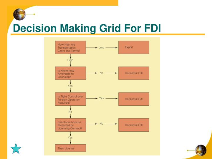 Decision Making Grid For FDI