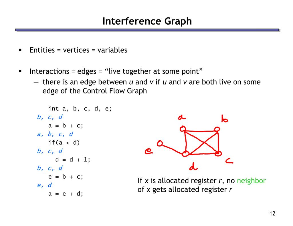 Interference Graph