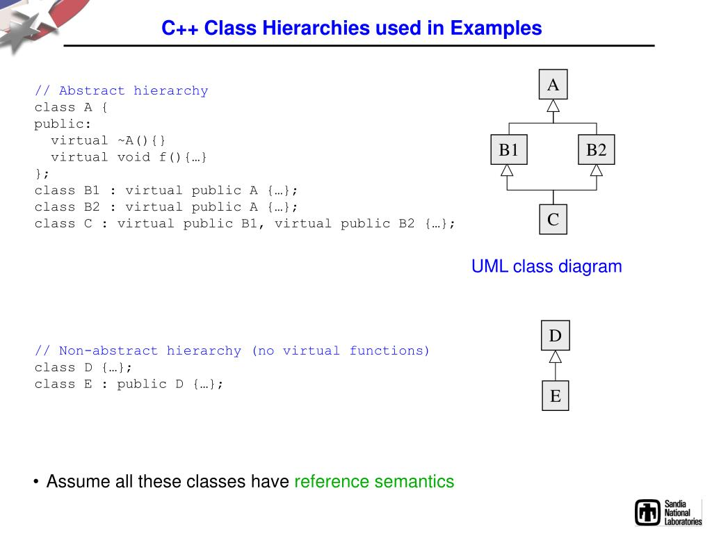 C++ Class Hierarchies used in Examples