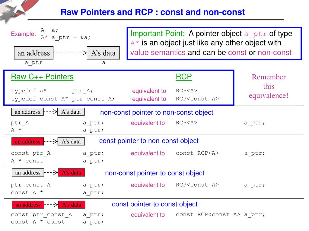 Raw Pointers and RCP : const and non-const
