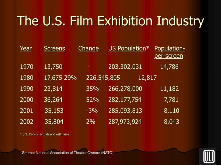 The u s film exhibition industry