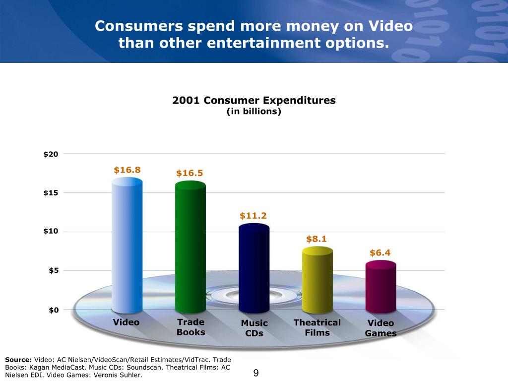 Consumers spend more money on Video