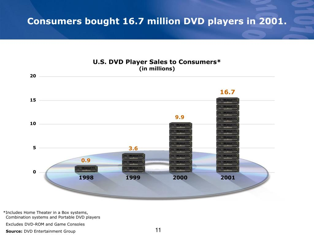 Consumers bought 16.7 million DVD players in 2001.