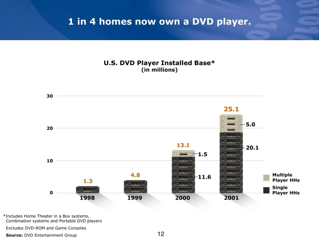 1 in 4 homes now own a DVD player.