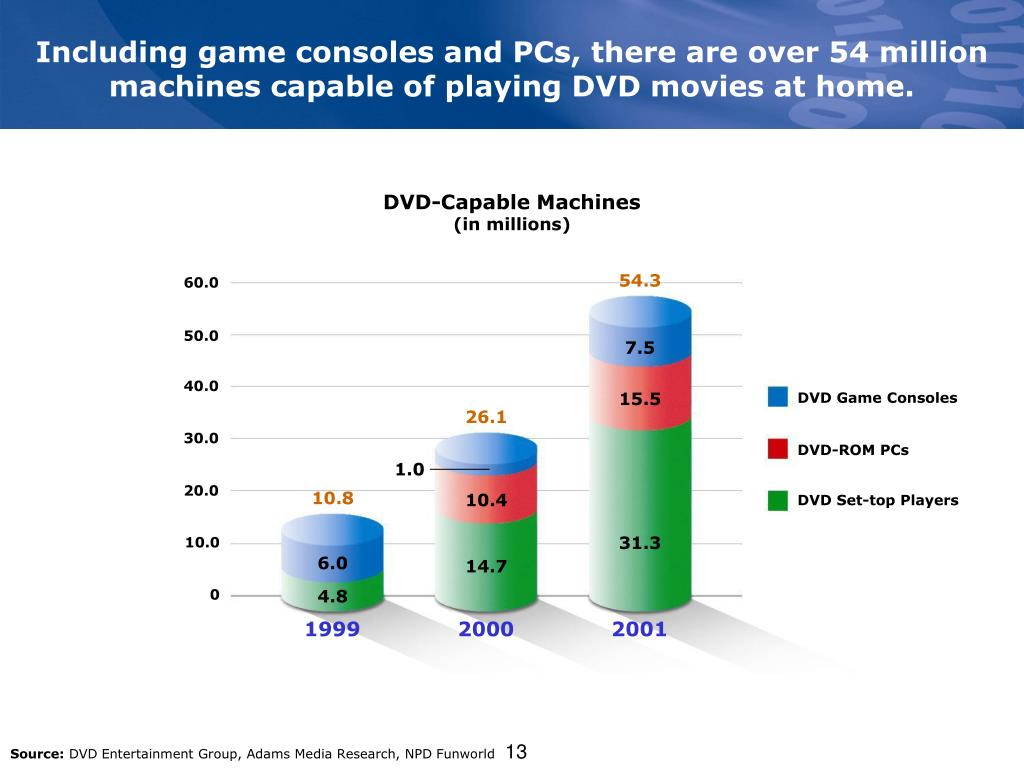 Including game consoles and PCs, there are over 54 million machines capable of playing DVD movies at home.