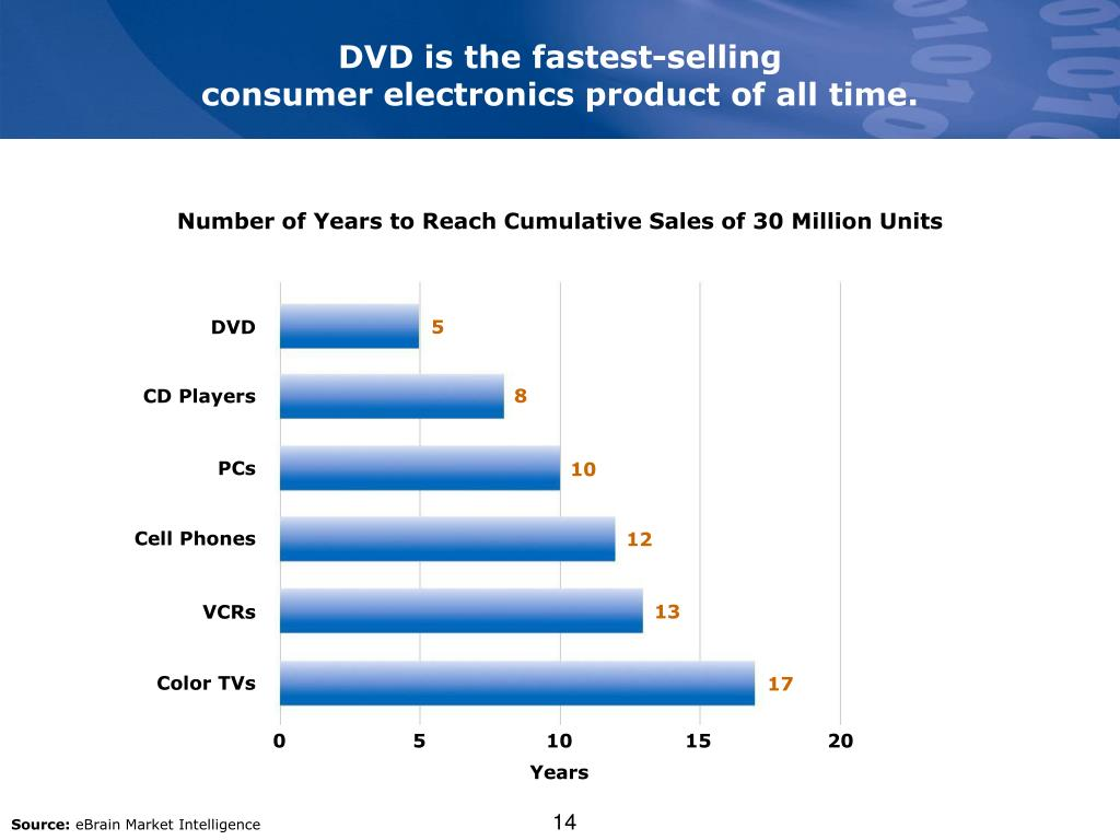 DVD is the fastest-selling