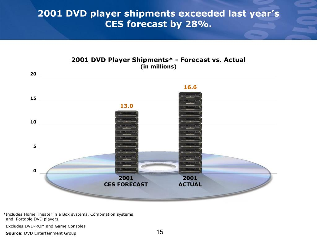 2001 DVD player shipments exceeded last year's