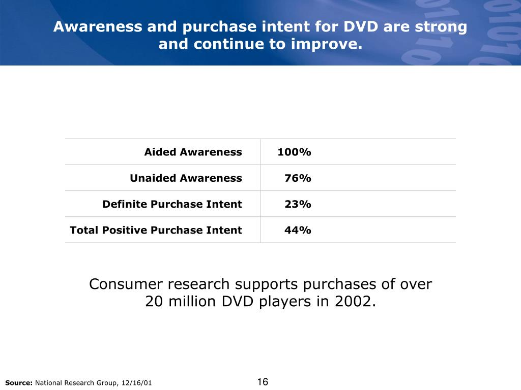 Awareness and purchase intent for DVD are strong
