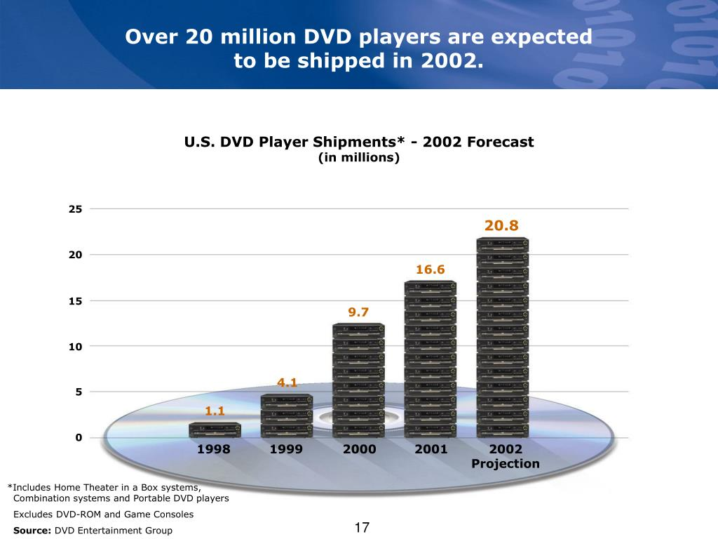 Over 20 million DVD players are expected