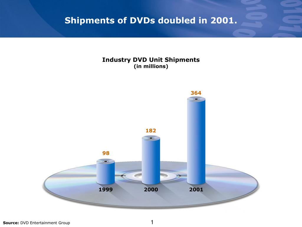 Shipments of DVDs doubled in 2001.