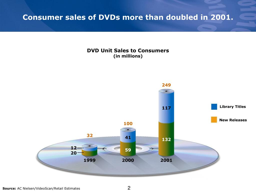 Consumer sales of DVDs more than doubled in 2001.