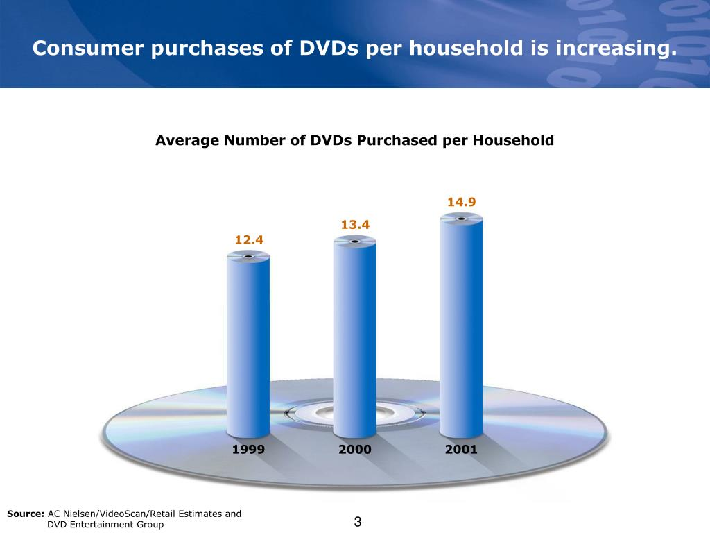 Consumer purchases of DVDs per household is increasing.