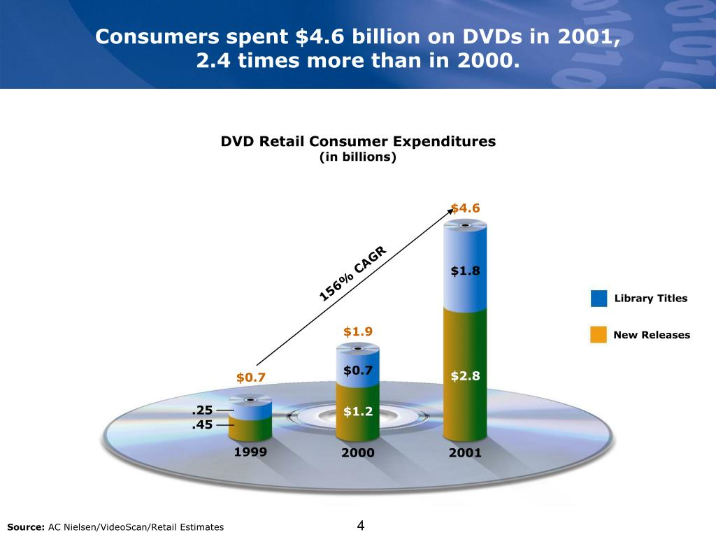 Consumers spent $4.6 billion on DVDs in 2001,