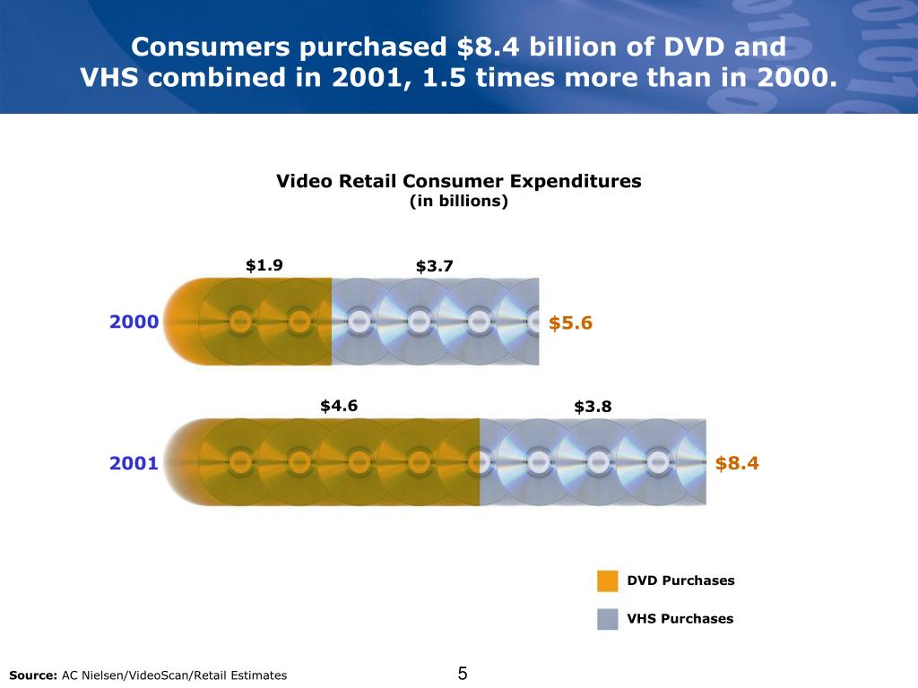 Consumers purchased $8.4 billion of DVD and