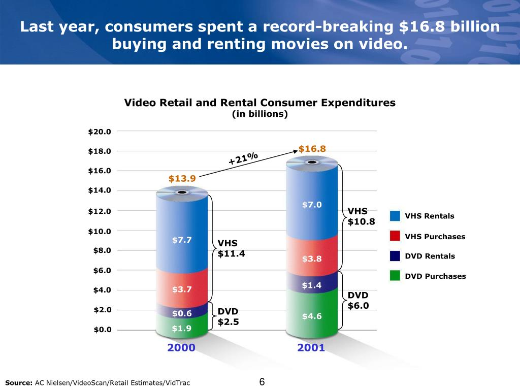 Last year, consumers spent a record-breaking $16.8 billion buying and renting movies on video.