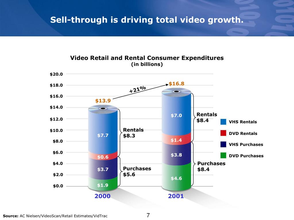 Sell-through is driving total video growth.