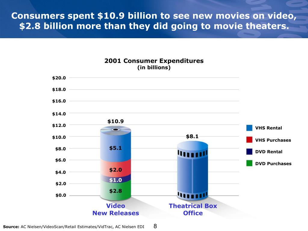 Consumers spent $10.9 billion to see new movies on video, $2.8 billion more than they did going to movie theaters.