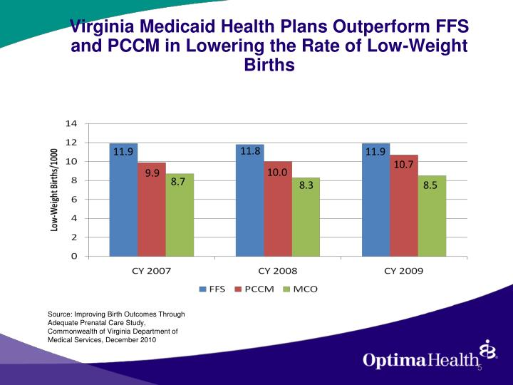 Virginia Medicaid Health Plans Outperform FFS and PCCM in Lowering the Rate of Low-Weight Births