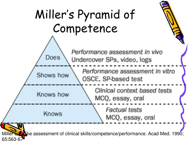 Miller's Pyramid of Competence