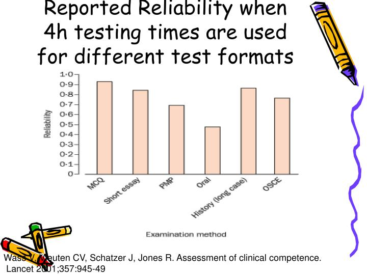 Reported Reliability when 4h testing times are used for different test formats