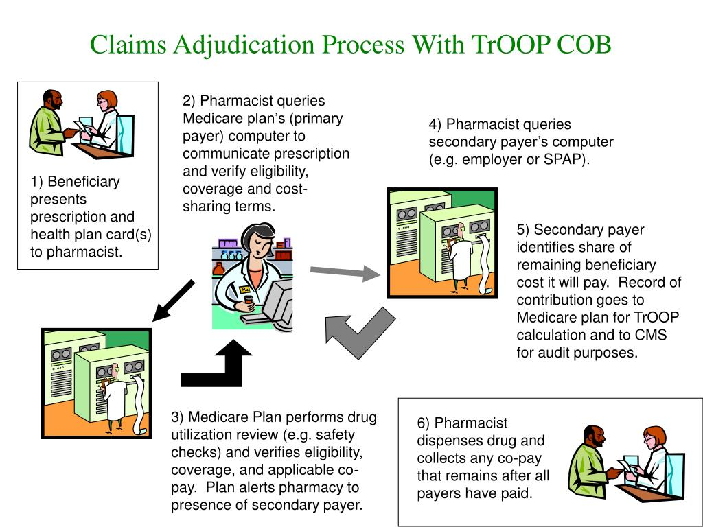 Claims Adjudication Process With TrOOP COB