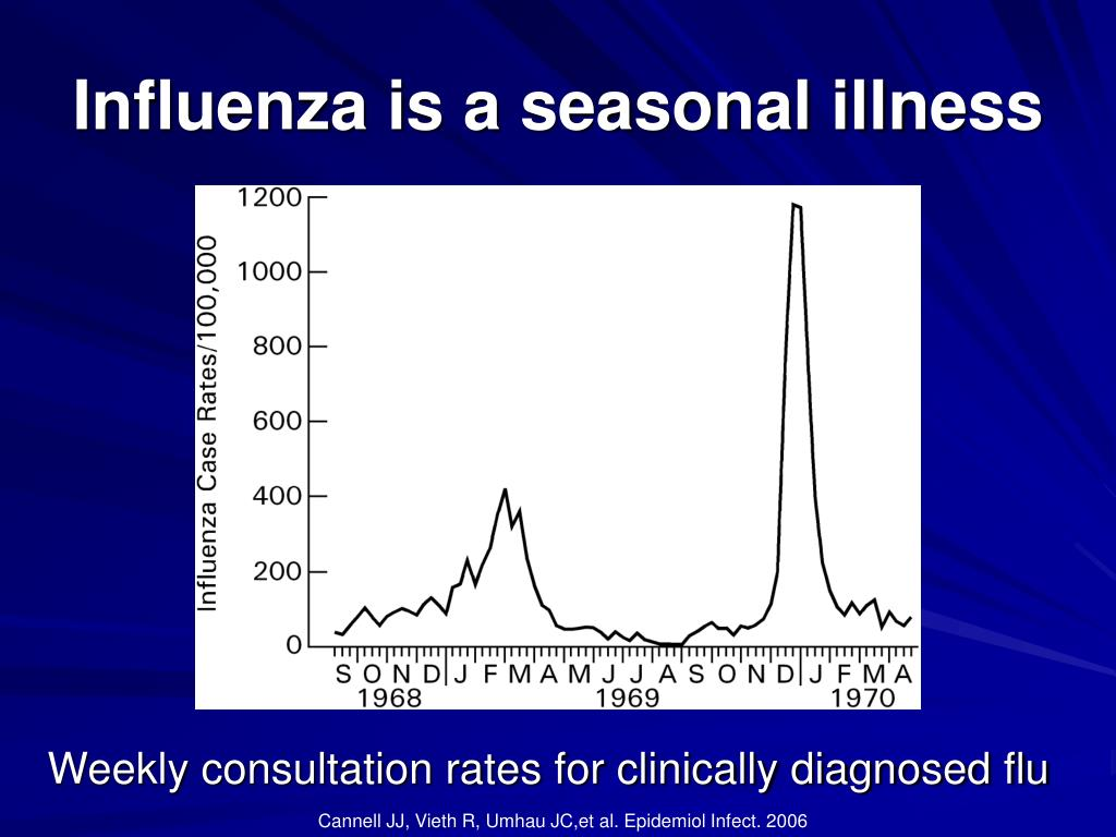 Influenza is a seasonal illness