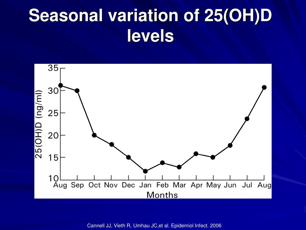 Seasonal variation of 25(OH)D levels
