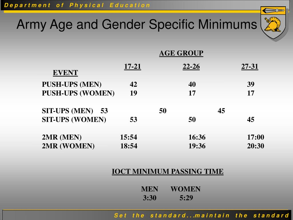 Army Age and Gender Specific Minimums