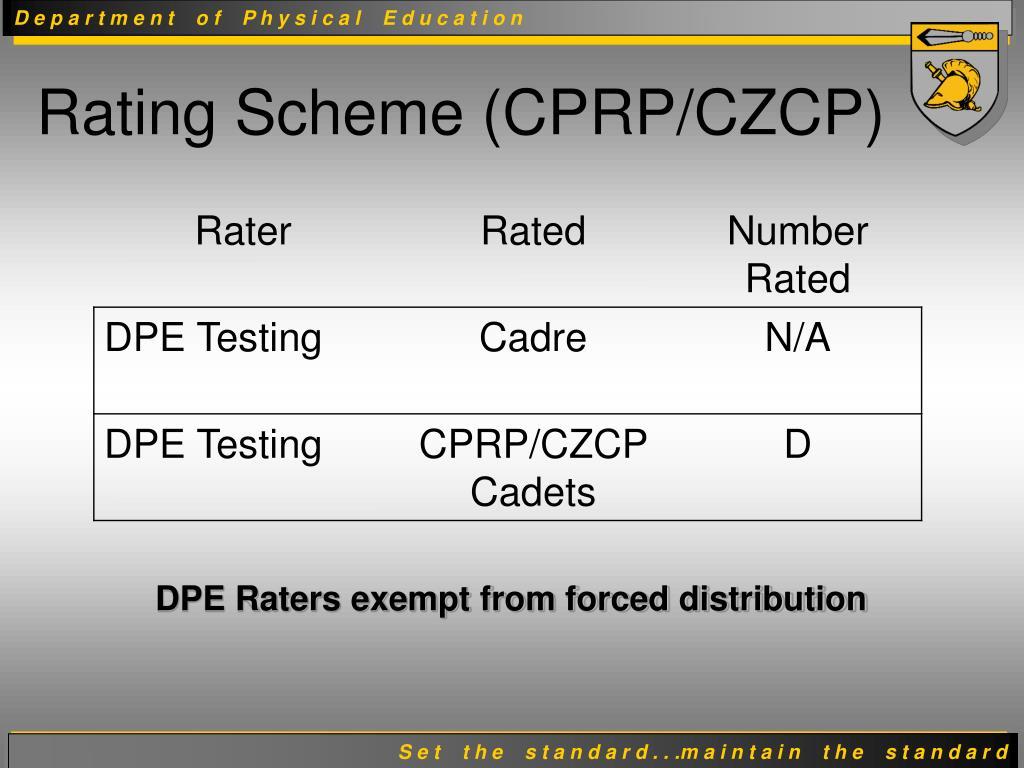 Rating Scheme (CPRP/CZCP)
