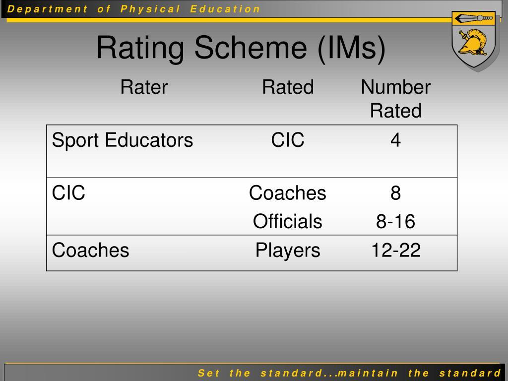 Rating Scheme (IMs)