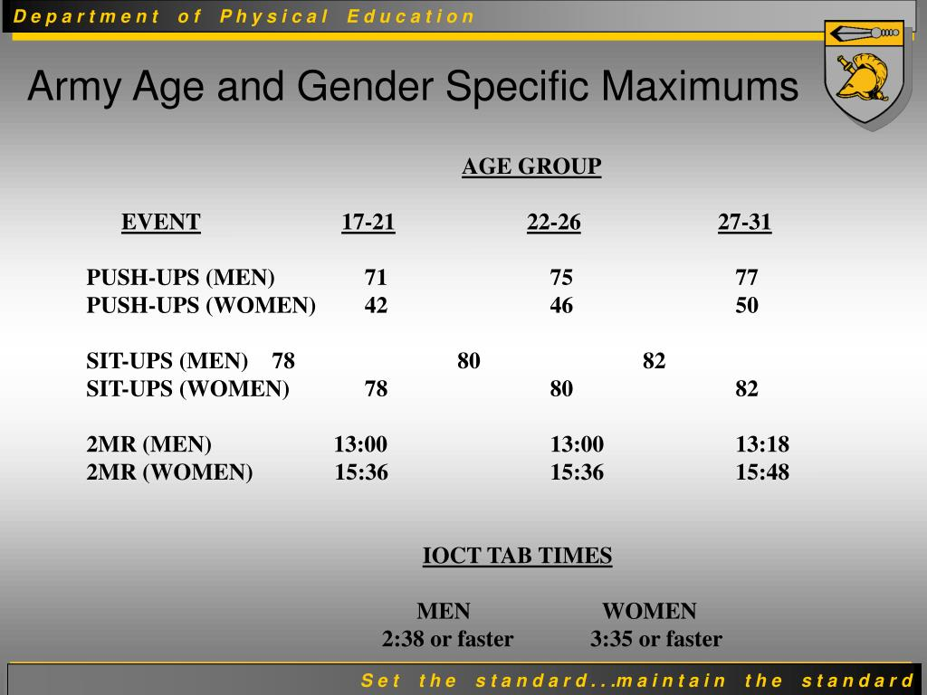 Army Age and Gender Specific Maximums