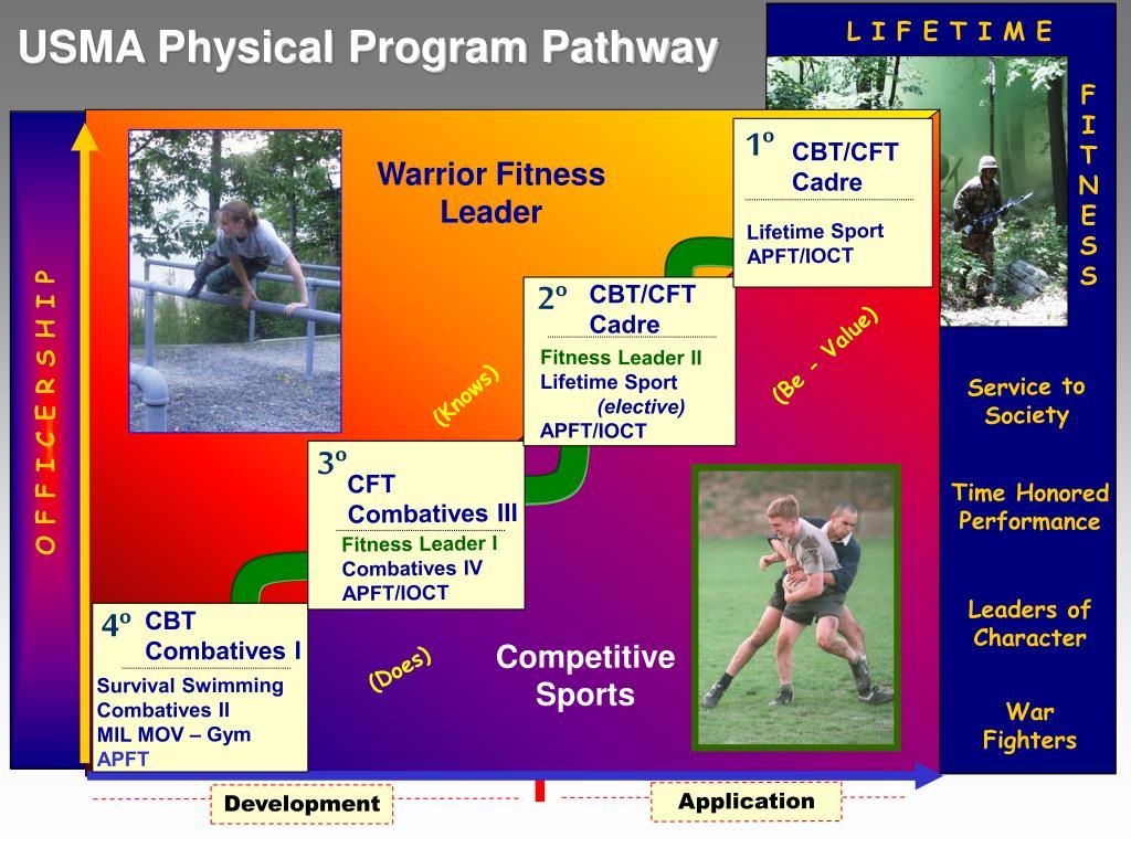 USMA Physical Program Pathway