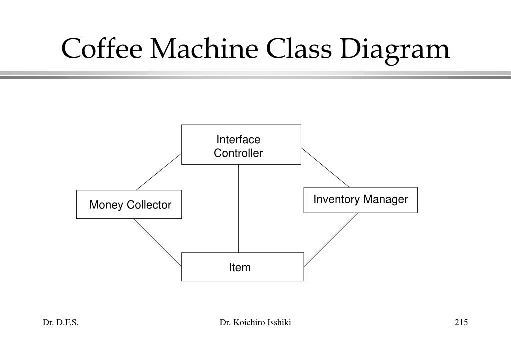 Coffee Machine Class Diagram