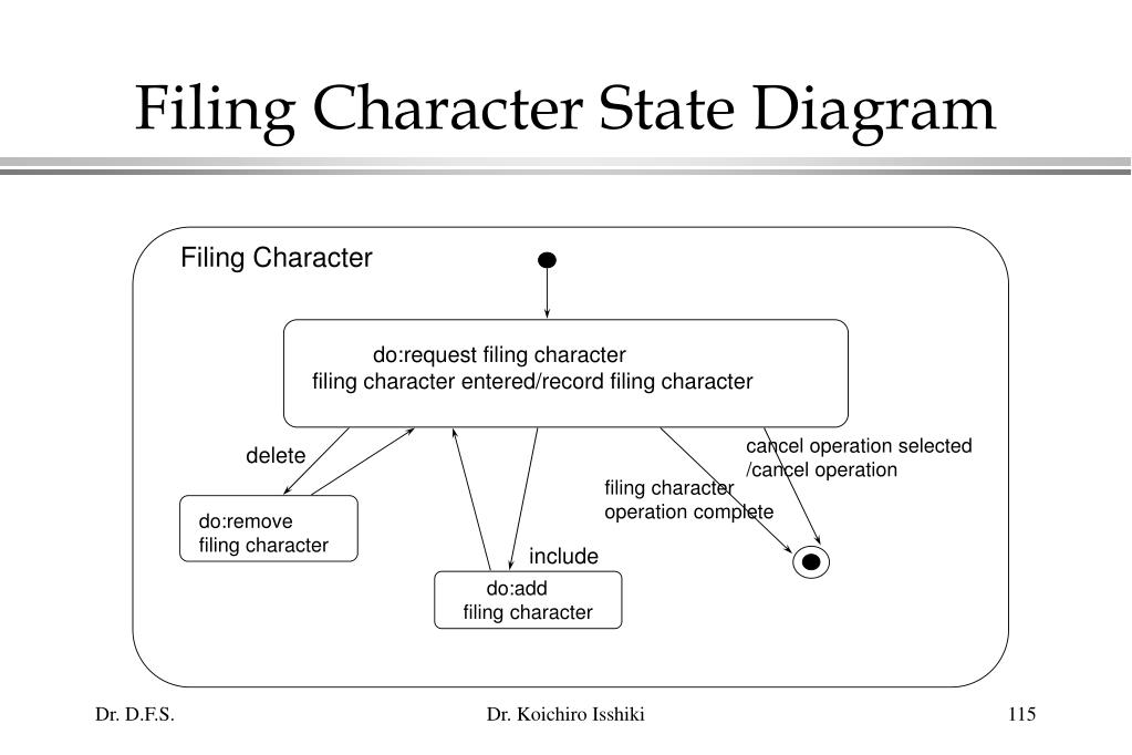 Filing Character State Diagram