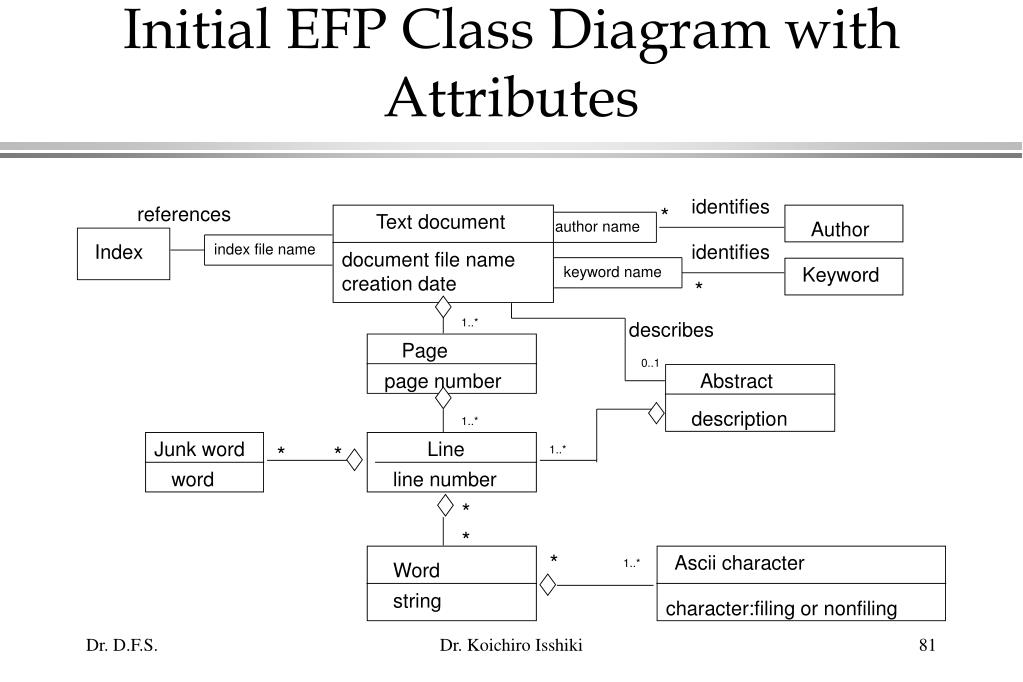 Initial EFP Class Diagram with Attributes