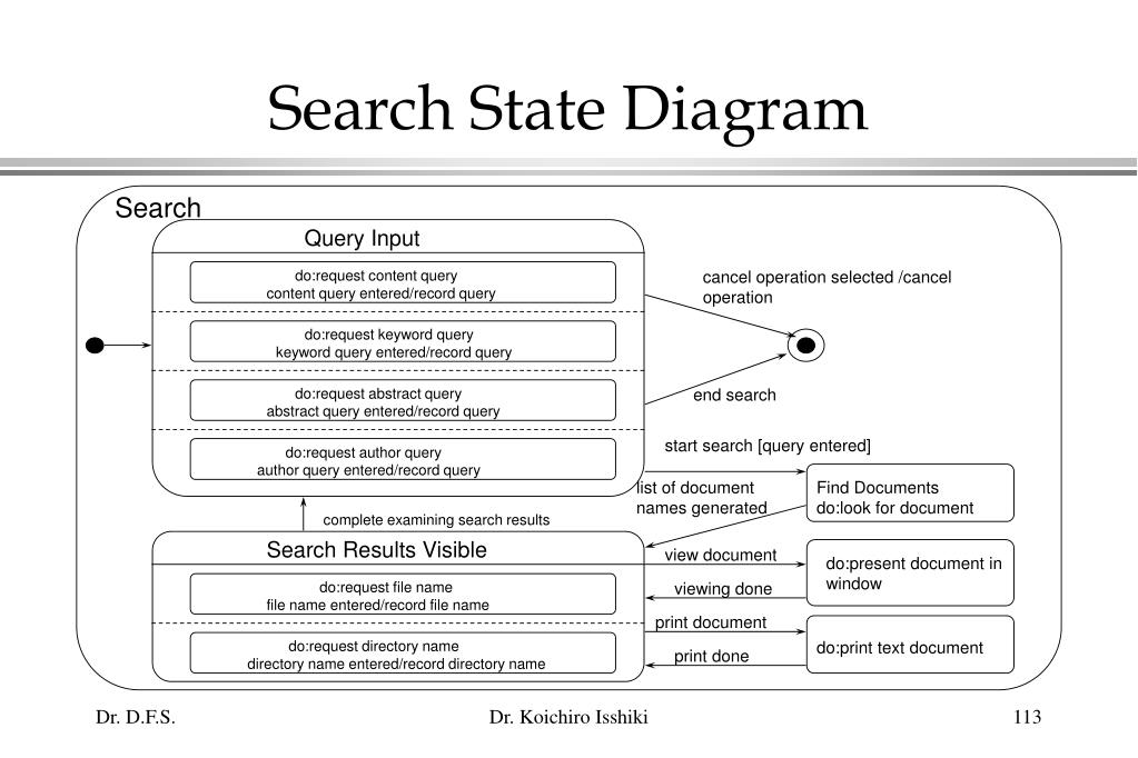 Search State Diagram