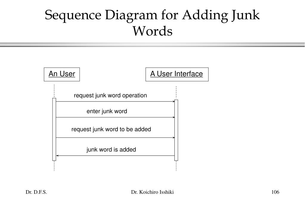 Sequence Diagram for Adding Junk Words