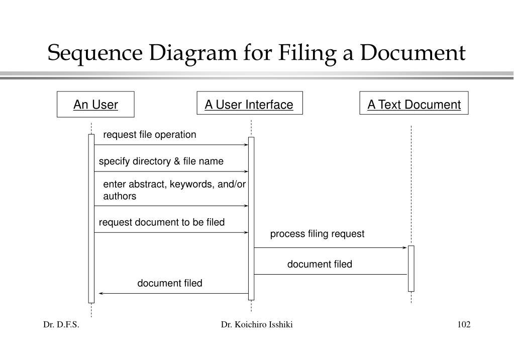 Sequence Diagram for Filing a Document